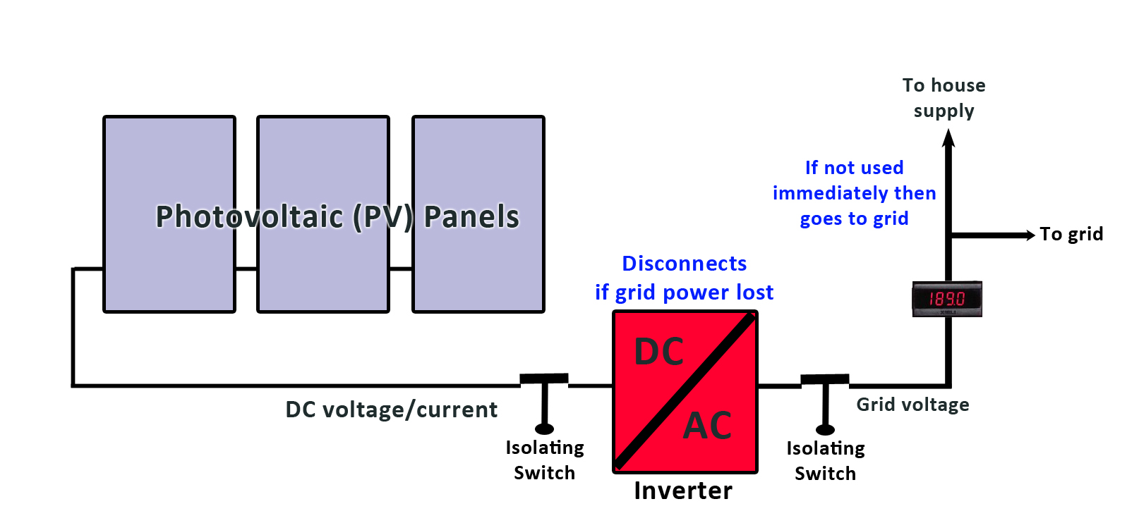 Solar Pv Diagrams Wiring Panel Jules Verne 2 0 Wave 2017 Rh Electricbluetesla Org Photovoltaic Diagram System